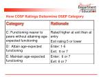 how cosf ratings determine osep category1