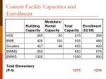 current facility capacities and enrollment