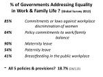 of governments addressing equality in work family life global survey 2012