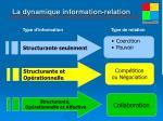 la dynamique information relation