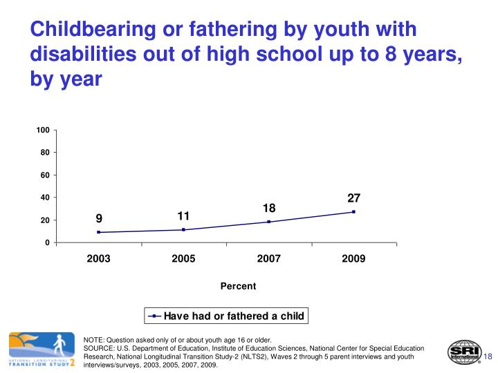Childbearing or fathering by youth with disabilities out of high school up to 8 years, by year