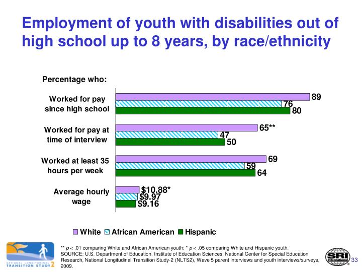 Employment of youth with disabilities out of high school up to 8 years, by race/ethnicity
