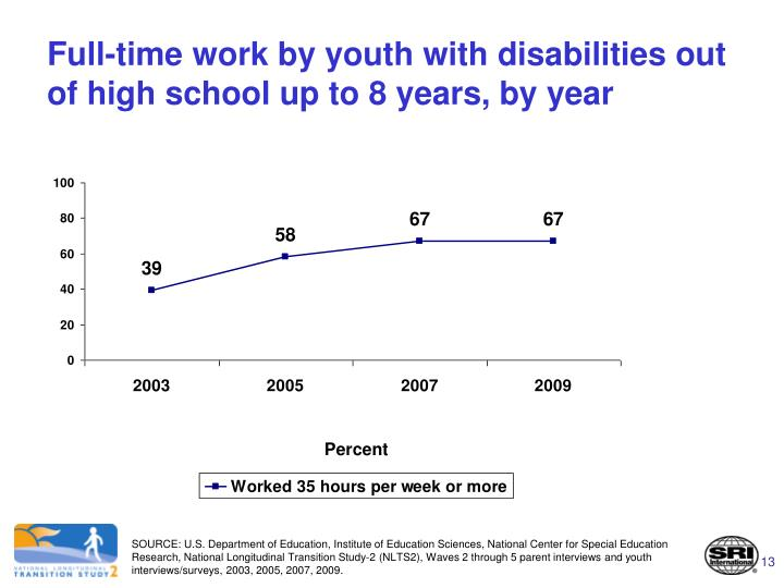Full-time work by youth with disabilities out of high school up to 8 years, by year