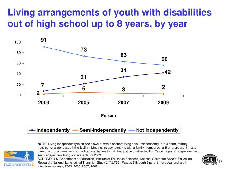 Living arrangements of youth with disabilities out of high school up to 8 years, by year