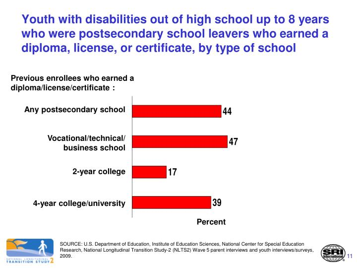 Youth with disabilities out of high school up to 8 years who were postsecondary school leavers who earned a diploma, license, or certificate, by type of school