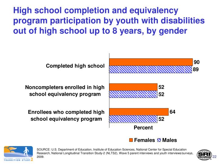 High school completion and equivalency program participation by youth with disabilities out of high school up to 8 years, by gender