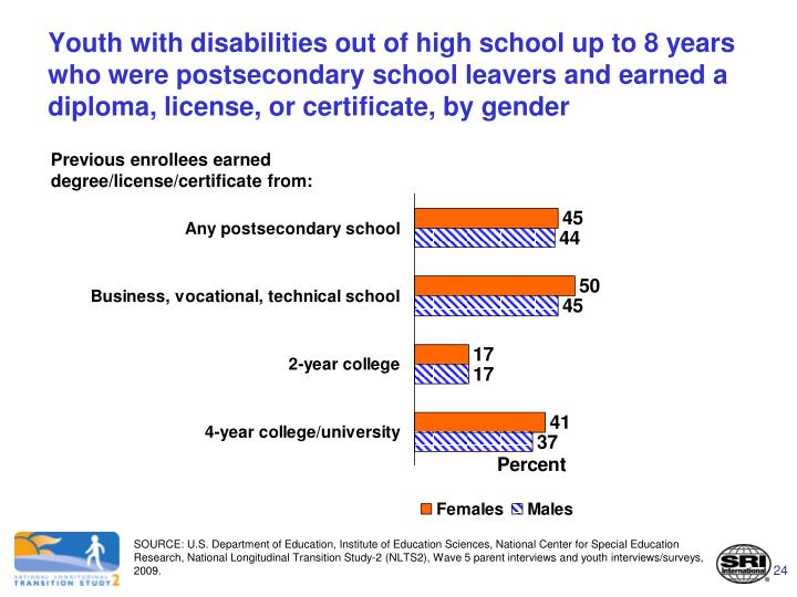 Youth with disabilities out of high school up to 8 years who were postsecondary school leavers and earned a diploma, license, or certificate, by gender
