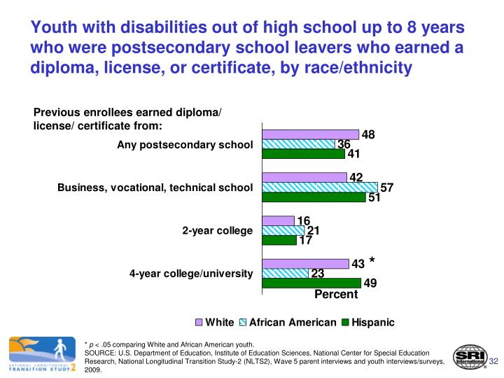 Youth with disabilities out of high school up to 8 years who were postsecondary school leavers who earned a diploma, license, or certificate, by race/ethnicity