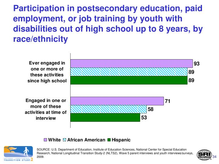 Participation in postsecondary education, paid employment, or job training by youth with disabilities out of high school up to 8 years, by race/ethnicity
