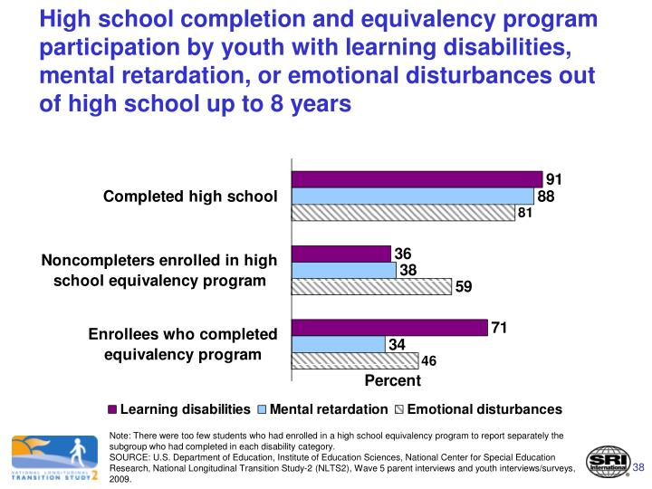 High school completion and equivalency program participation by youth with learning disabilities, mental retardation, or emotional disturbances out of high school up to 8 years