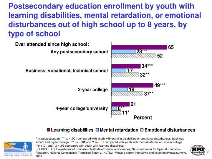 Postsecondary education enrollment by youth with learning disabilities, mental retardation, or emotional disturbances out of high school up to 8 years, by type of school