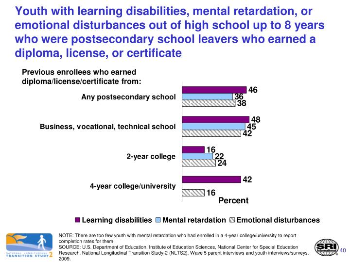 Youth with learning disabilities, mental retardation, or emotional disturbances out of high school up to 8 years who were postsecondary school leavers who earned a diploma, license, or certificate