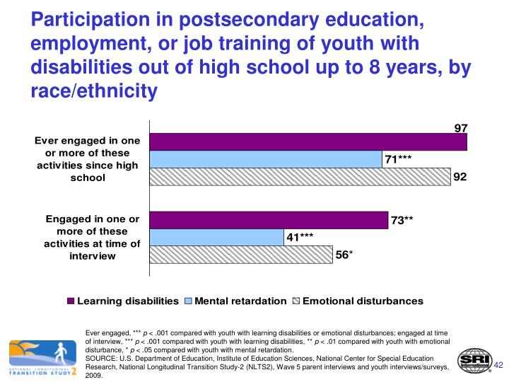 Participation in postsecondary education, employment, or job training of youth with disabilities out of high school up to 8 years, by race/ethnicity