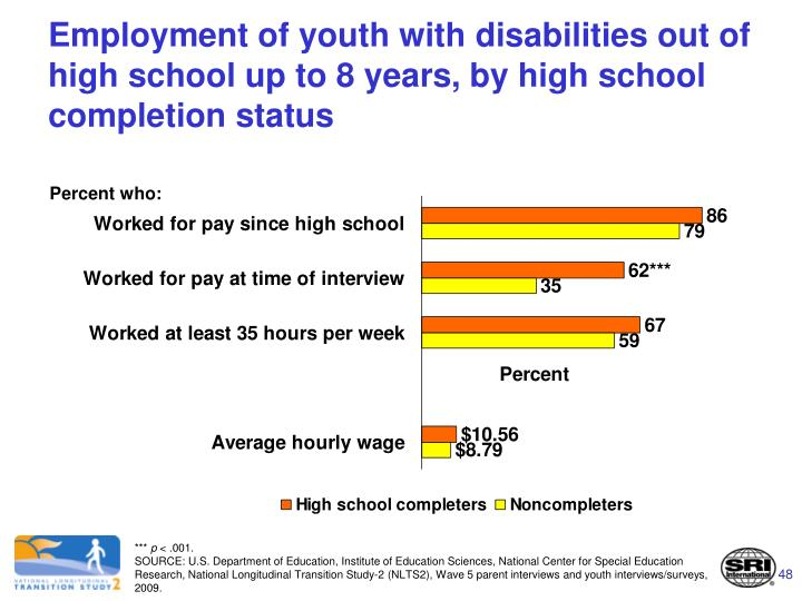 Employment of youth with disabilities out of high school up to 8 years, by high school