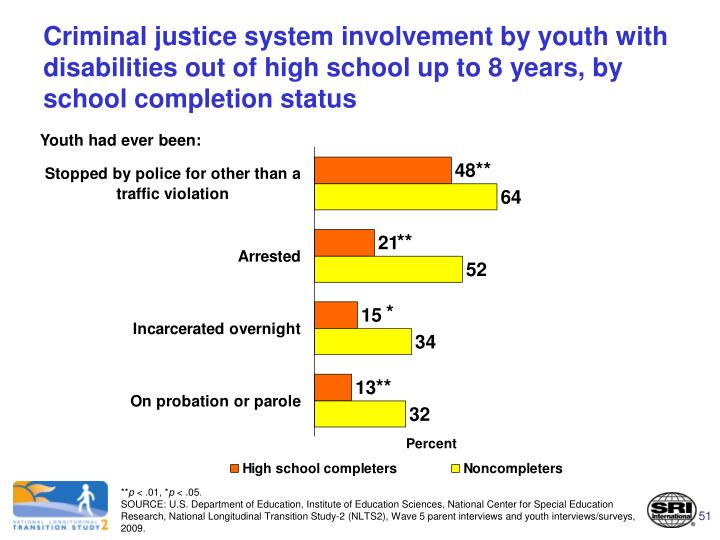 Criminal justice system involvement by youth with disabilities out of high school up to 8 years, by school completion status