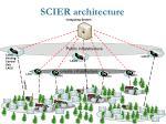 scier architecture