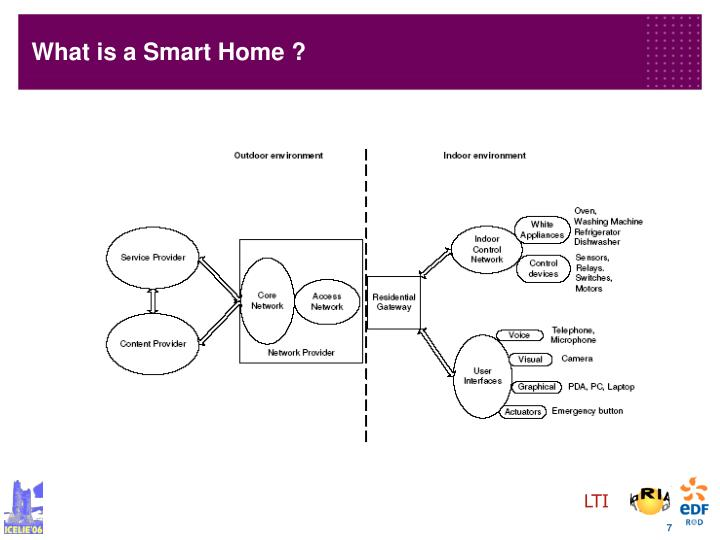 Ppt the smart home concept our immediate future for Architecture of homerf