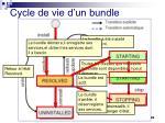 cycle de vie d un bundle