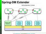 spring dm extender
