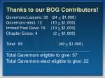 thanks to our bog contributors