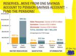 reserves move from one savings account to pension savings account fund the pensions