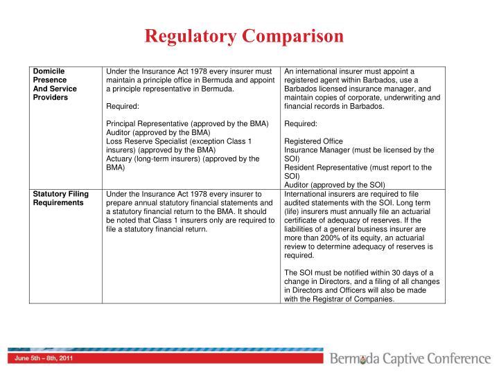 Regulatory Comparison
