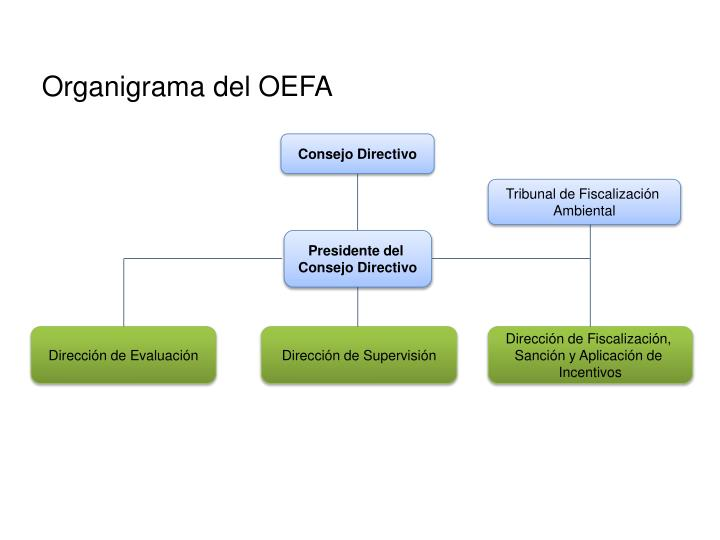 Organigrama del OEFA