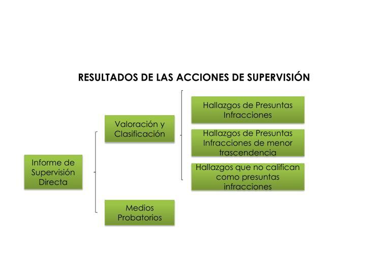 RESULTADOS DE LAS ACCIONES DE SUPERVISIÓN