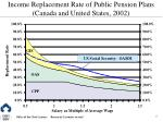 income replacement rate of public pension plans canada and united states 2002