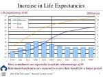 increase in life expectancies