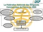 la f d ration nationale des dirigeants commerciaux de france en 2005