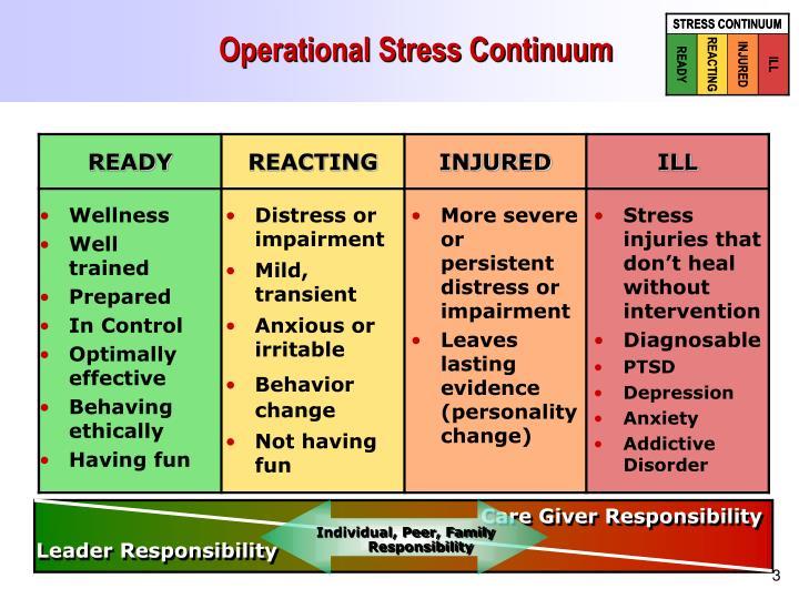 Operational stress continuum