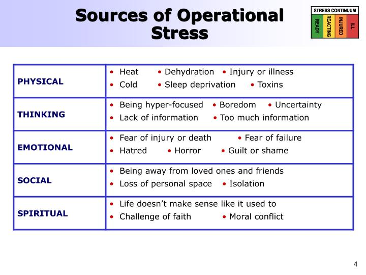 Sources of Operational Stress