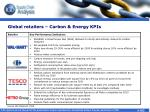 global retailers carbon energy kpis