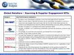 global retailers sourcing supplier engagement kpis