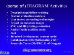 some of diagram activities