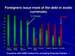 foreigners issue most of the debt in exotic currencies