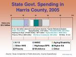 state govt spending in harris county 2005