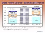 state own source spending revenue