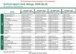 school report card ratings 2005 09 ii by academic neighborhood