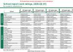 school report card ratings 2005 09 iv by academic neighborhood
