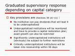 graduated supervisory response depending on capital category