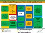 modernization programme transition to a digital world