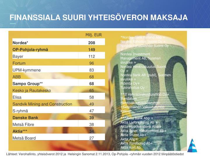 Finanssiala suuri yhteisöveron maksaja