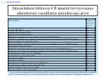 j teasetuksen liitteess 4 b annetut terveysvaaraa aiheuttavien vaarallisten aineiden raja arvot