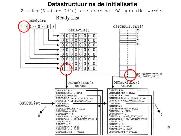 Datastructuur na de initialisatie