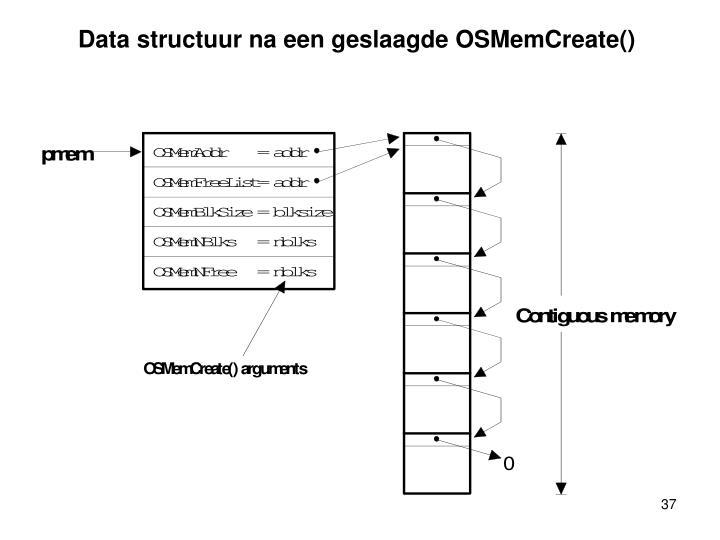 Data structuur na een geslaagde OSMemCreate()