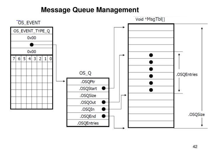 Message Queue Management
