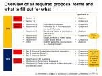overview of all required proposal forms and what to fill out for what