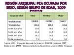 regi n arequipa pea ocupada por sexo seg n grupo de edad 2009 porcentaje